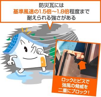 防災瓦には基準風速の1.5~1.8倍程度まで耐えられる強さがあります