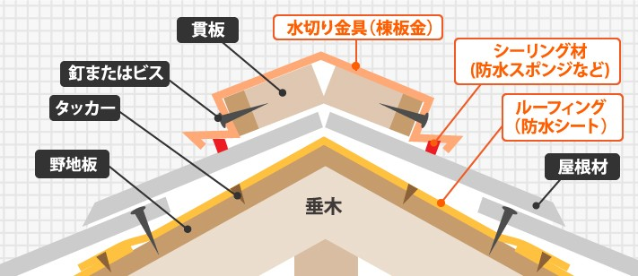 屋根の構造