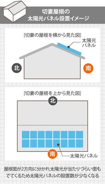 切妻屋根の太陽光パネル設置イメージ